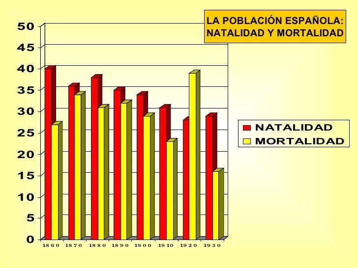 LA POBLACIÓN ESPAÑOLA: NATALIDAD Y MORTALIDAD