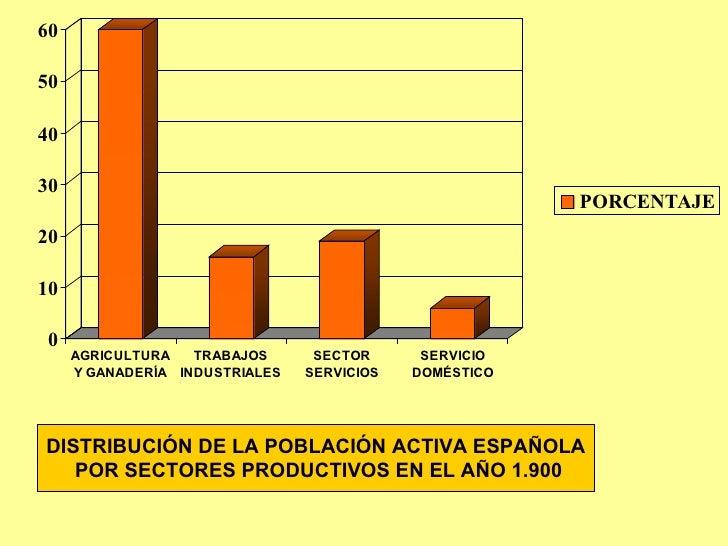DISTRIBUCIÓN DE LA POBLACIÓN ACTIVA ESPAÑOLA POR SECTORES PRODUCTIVOS EN EL AÑO 1.900