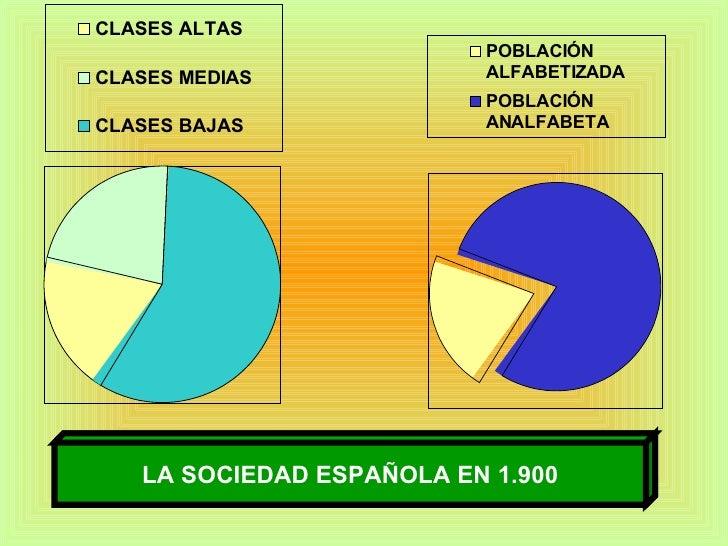LA SOCIEDAD ESPAÑOLA EN 1.900