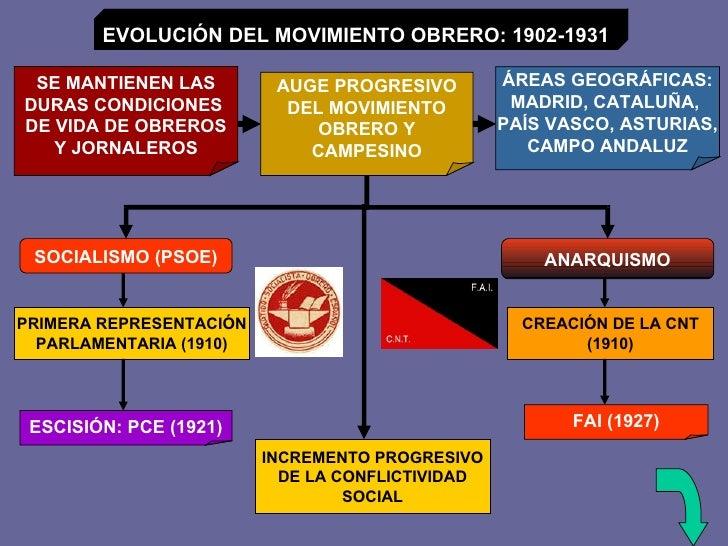 EVOLUCIÓN DEL MOVIMIENTO OBRERO: 1902-1931 SE MANTIENEN LAS DURAS CONDICIONES  DE VIDA DE OBREROS Y JORNALEROS AUGE PROGRE...