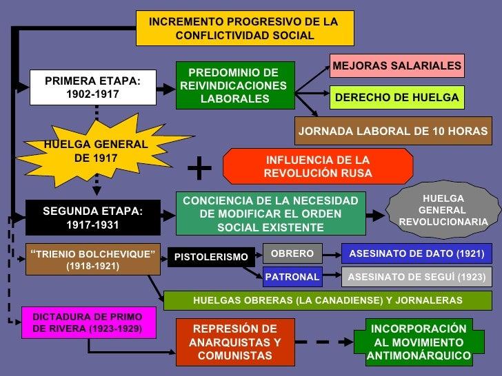 INCREMENTO PROGRESIVO DE LA  CONFLICTIVIDAD SOCIAL PRIMERA ETAPA: 1902-1917 SEGUNDA ETAPA: 1917-1931 HUELGA GENERAL DE 191...