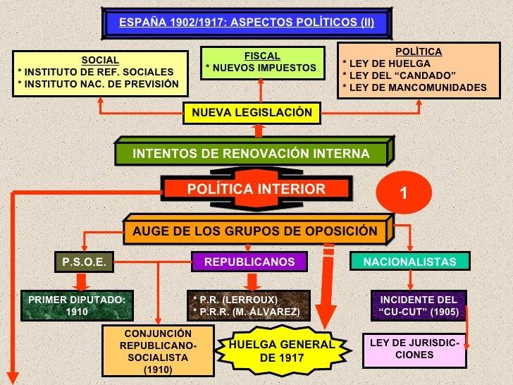 POLÍTICA INTERIOR ESPAÑA 1902/1917: ASPECTOS POLÍTICOS (II) INTENTOS DE RENOVACIÓN INTERNA AUGE DE LOS GRUPOS DE OPOSICIÓN...