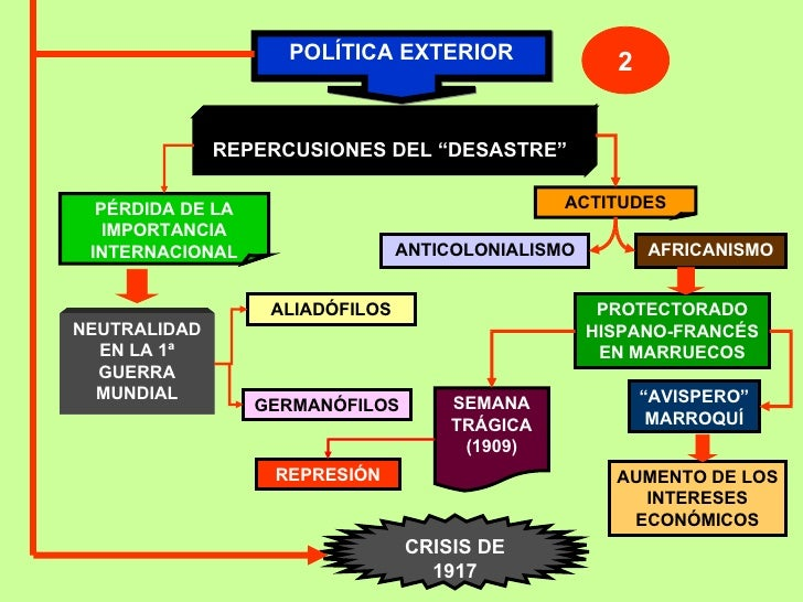 """POLÍTICA EXTERIOR 2 REPERCUSIONES DEL """"DESASTRE"""" PÉRDIDA DE LA IMPORTANCIA INTERNACIONAL ACTITUDES NEUTRALIDAD EN LA 1ª GU..."""