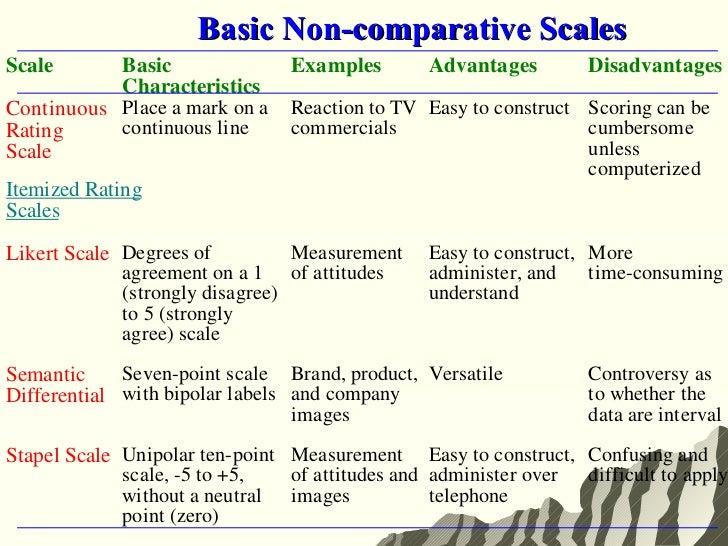6 Measurement Scaling