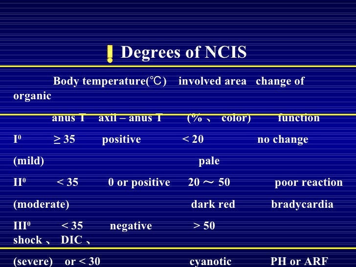 Degrees of NCIS Body temperature(℃)  involved area  change of organic anus T  axil – anus T  (% 、 color)  function I 0  ≥ ...
