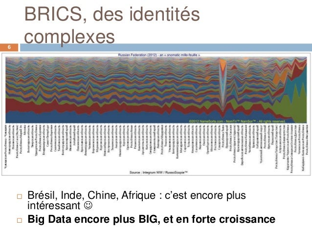 BRICS, des identités6        complexes       Brésil, Inde, Chine, Afrique : c'est encore plus        intéressant       ...