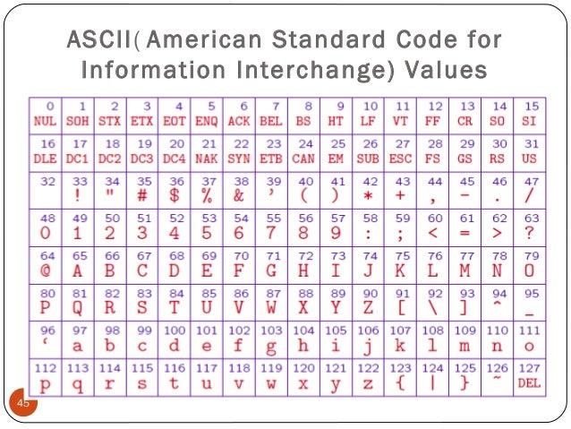 Convert ASCII Values C Program
