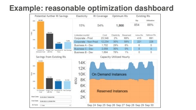 Optimize Cost Efficiency on AWS