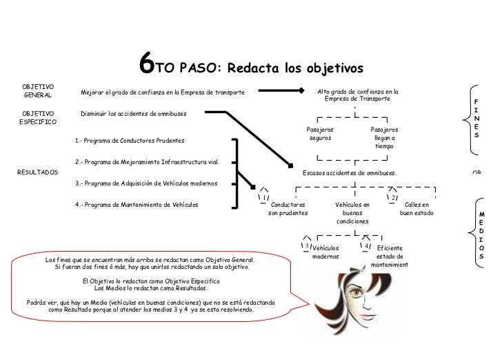 6TO PASO: Redacta los objetivos OBJETIVO                     Mejorar el grado de confianza en la Empresa de transporte    ...