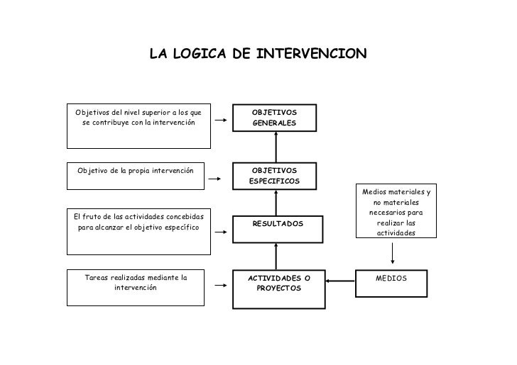 LA LOGICA DE INTERVENCIONObjetivos del nivel superior a los que   OBJETIVOS se contribuye con la intervención       GENERA...