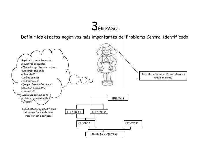 3   ER PASO:Definir los efectos negativos más importantes del Problema Central identificado.Aquí se trata de hacer lassigu...