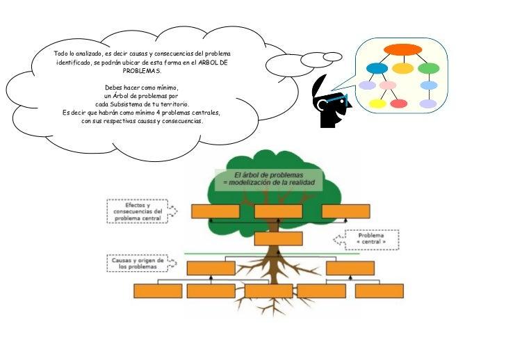 Todo lo analizado, es decir causas y consecuencias del problema identificado, se podrán ubicar de esta forma en el ARBOL D...