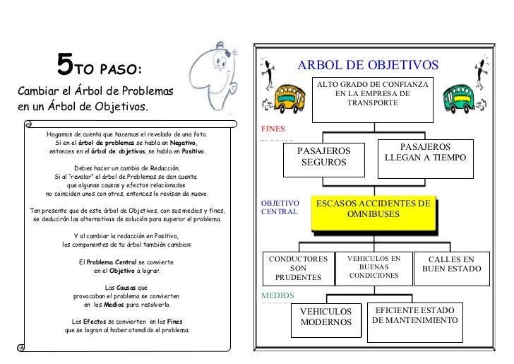 5TO PASO:                                                              ARBOL DE OBJETIVOS                                 ...