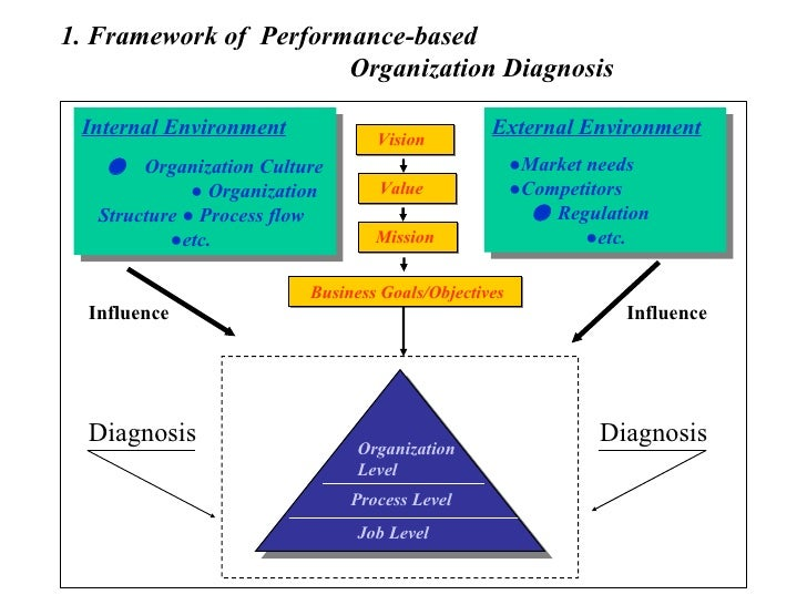 the market analysis and the organizational objectives for the company d link Organizational architecture-staffing-t&d-  how to get your company  the business need and rationale for strategic planning for training & development 3 t&d.