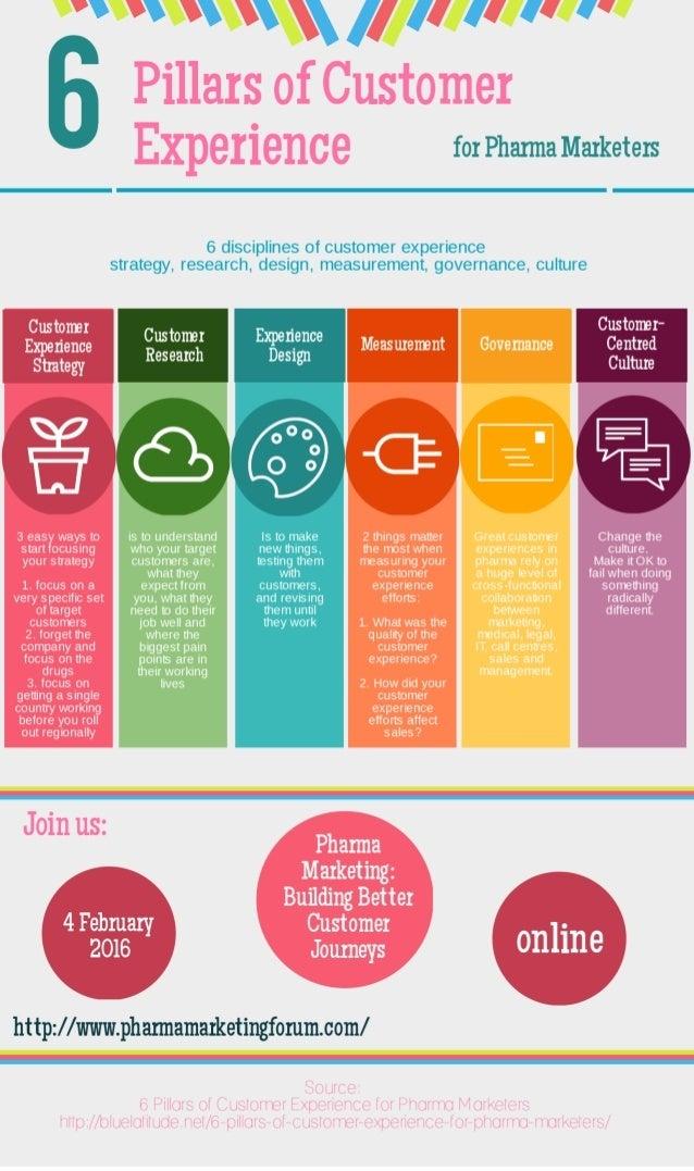 6 Pillars of Customer Experience for Pharma Marketers