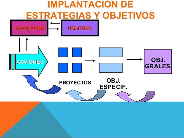 IMPLANTACIÓN DE   ESTRATEGIAS Y OBJETIVOSEJECUCION     CONTROLACCIONES                            OBJ.                    ...