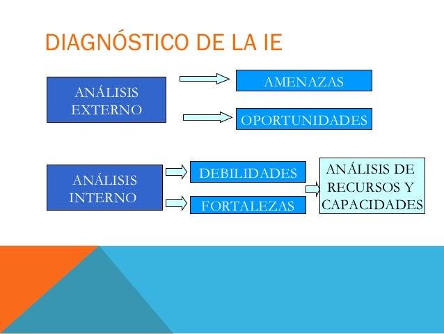DIAGNÓSTICO DE LA IE                     AMENAZAS  ANÁLISIS  EXTERNO                  OPORTUNIDADES              DEBILIDAD...