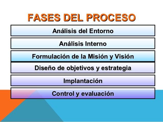 FASES DEL PROCESO      Análisis del Entorno         Análisis InternoFormulación de la Misión y Visión Diseño de objetivos ...