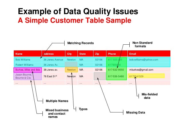 Vate project: expected data quality issues and measures of.