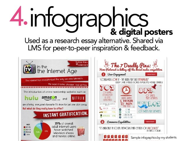 4.infographics  & digital posters  Used as a research essay alternative. Shared via LMS for peer-to-peer inspiration & fee...