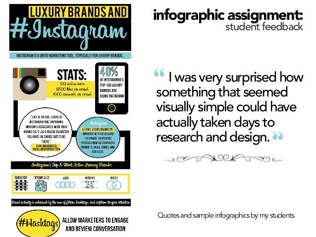 """infographic assignment: student feedback  """"  I was very surprised how something that seemed visually simple could have act..."""