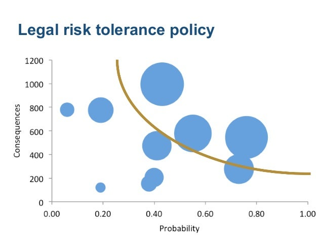 Legal risk treatment options ! ! ! Modify risks so that residual risk is tolerable !