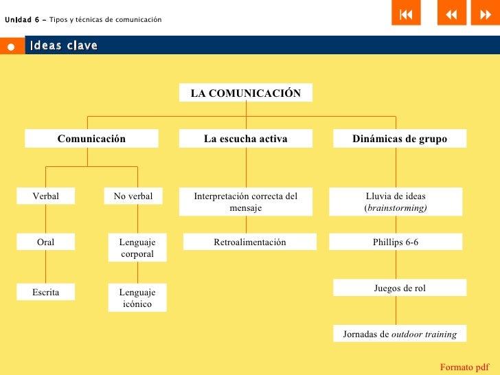 6 tipos y t cnicas de comunicaci n for Tecnicas de representacion arquitectonica pdf