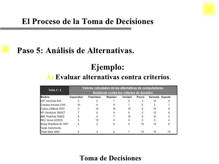 El Proceso de la Toma de Decisiones Toma de Decisiones Ejemplo: A)   Evaluar alternativas contra criterios . Paso 5: Análi...