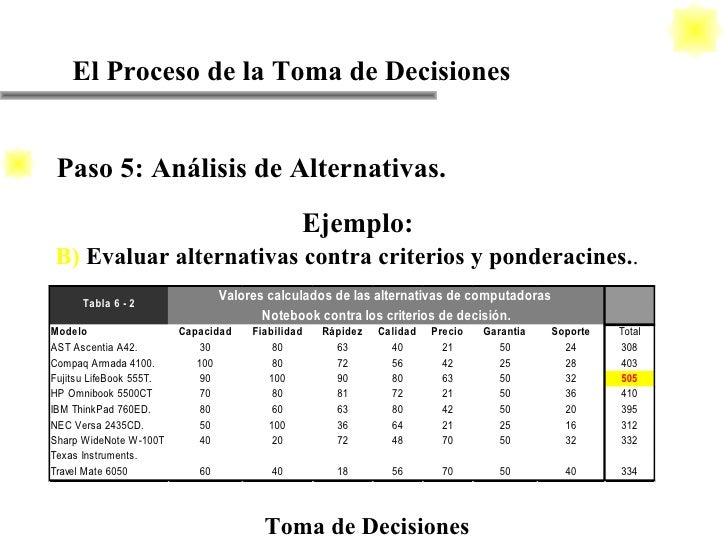 El Proceso de la Toma de Decisiones Toma de Decisiones Ejemplo: B)   Evaluar alternativas contra criterios y ponderacines....