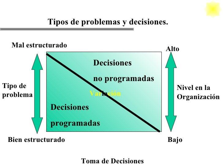 Toma de Decisiones Tipos de problemas y decisiones. Decisiones programadas Decisiones no programadas Alto Bajo Mal estruct...