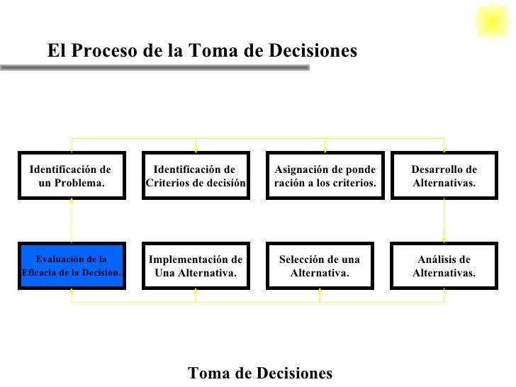 El Proceso de la Toma de Decisiones Toma de Decisiones Identificación de  un Problema. Identificación de  Criterios de dec...