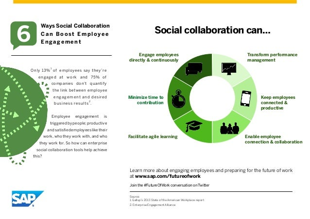 Social collaboration can… Minimize time to contribution Facilitate agile learning Enable employee connection & collaborati...