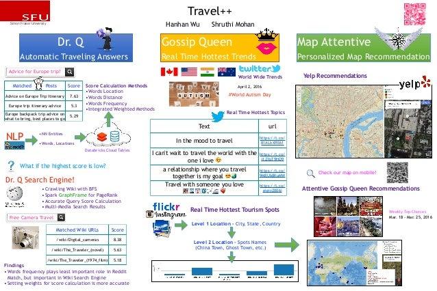 travel++ poster