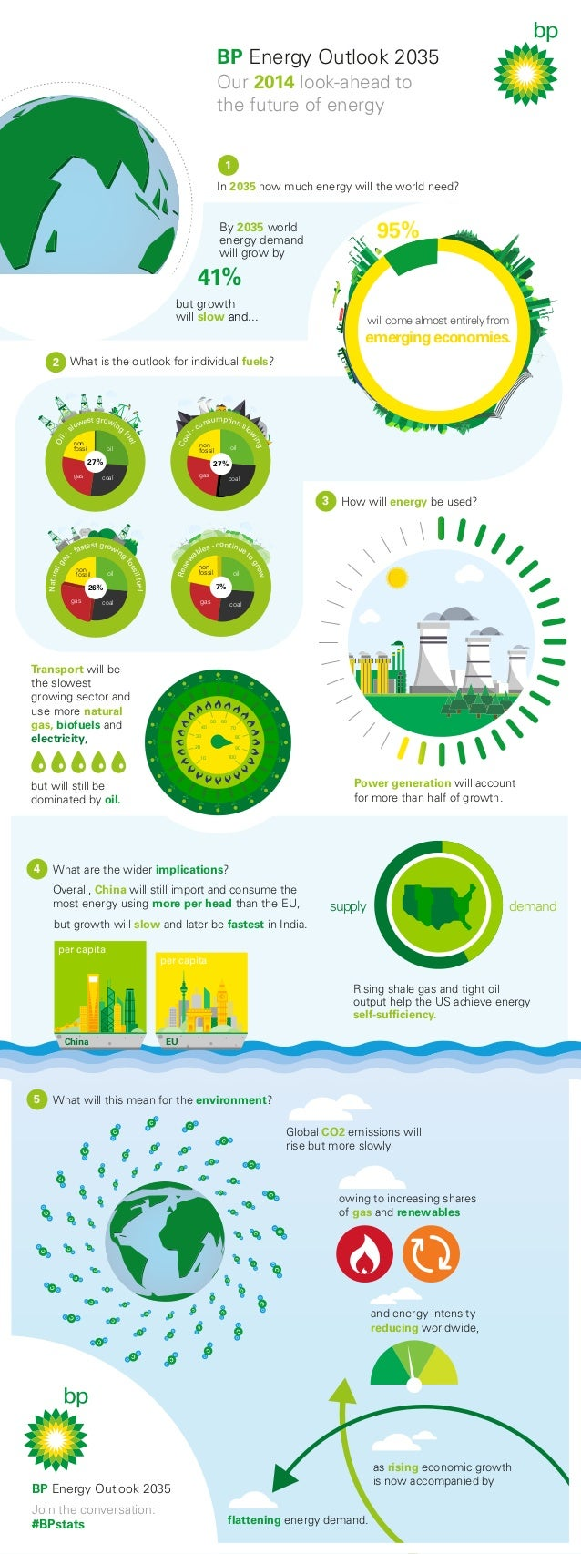 BP Energy Outlook 2035 Our 2014 look-ahead to the future of energy 1 In 2035 how much energy will the world need?  95%  By...