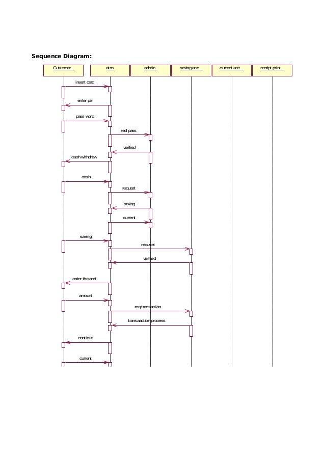 60780174 49594067 cs1403 case tools lab manual sequence diagram ccuart Choice Image