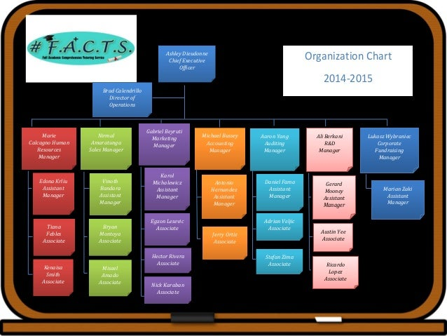 Management Functions: Directing • Six month leadership program for managers • Communicating • Inspiring • Encouraging • Mo...
