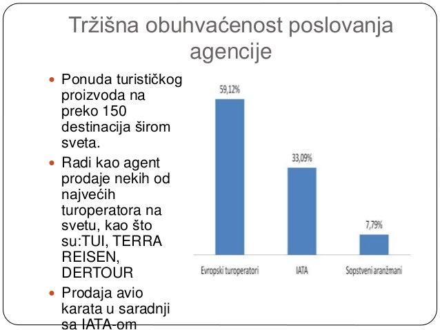 poslovanje turoperatora Poslovanje putničkih agencija i turoperatora u 2013 godini zagreb, 7 siječnja 2015 - u 2013 godini, od 1547 poduzetnika iz odjeljka djelatnosti putničke agencije, organizatori putovanja (turoperatori) i ostale rezervacijske usluge (n79), njih 902 (58%) poslovalo je s dobiti, a 645 (42%) iskazalo je neto gubitak.