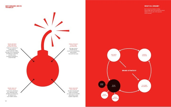 Why brands are In                                                                                                What Is a...