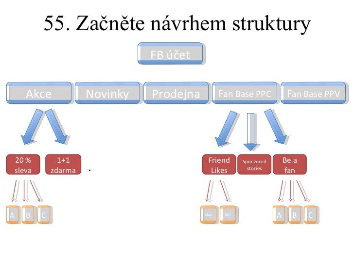 55. Začněte návrhem struktury FB účet Akce Novinky Prodejna F an Base PPC F an Base PPV 20 % sleva 1+1 zdarma … A B C Frie...