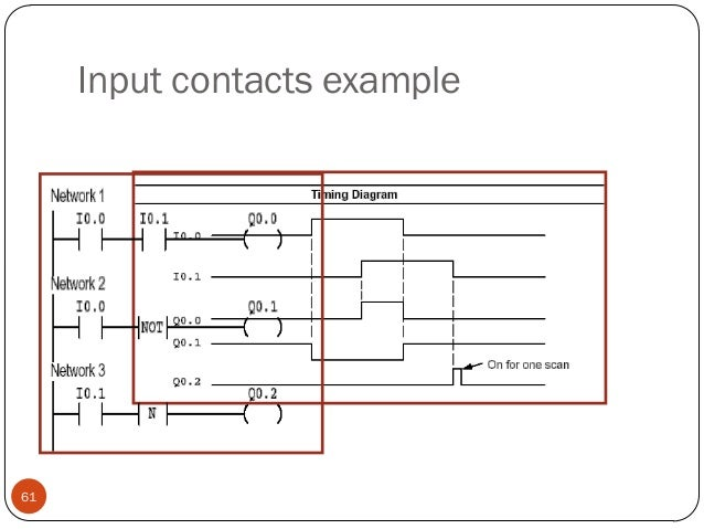 Input contacts example  61