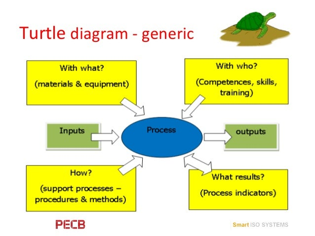 Accounting Process Turtle Diagram Diy Enthusiasts Wiring Diagrams