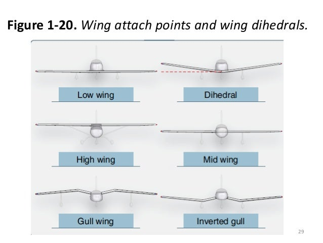 Image Result For Konstruksi Sayap Pesawat Terbang