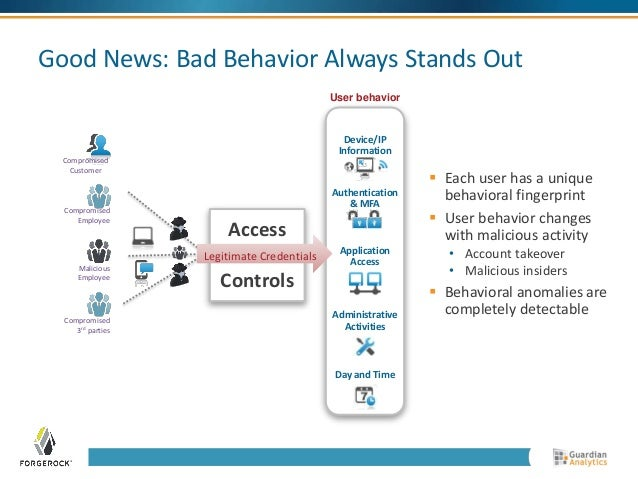 Good News: Bad Behavior Always Stands Out  User behavior  Device/IP  Information  Authentication  & MFA  Application  Acce...