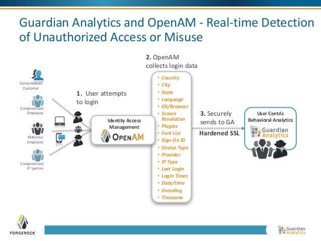 Guardian Analytics and OpenAM - Real-time Detection  of Unauthorized Access or Misuse  User Centric  Behavioral Analytics ...