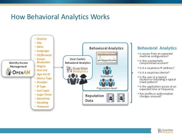 How Behavioral Analytics Works  Behavioral Analytics  Individual  Population-level  User Centric  Behavioral Analytics  • ...