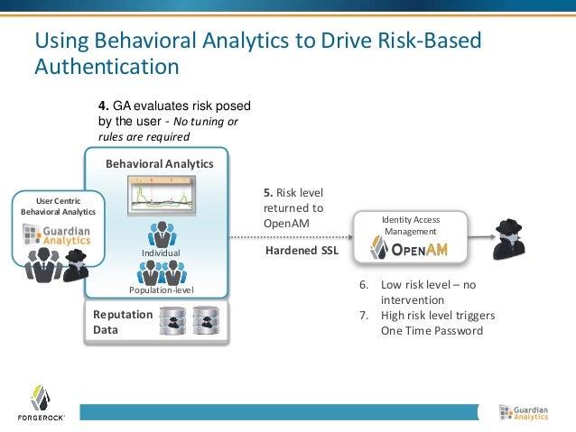 Using Behavioral Analytics to Drive Risk-Based  Authentication  Behavioral Analytics  Individual  Population-level  Behavi...