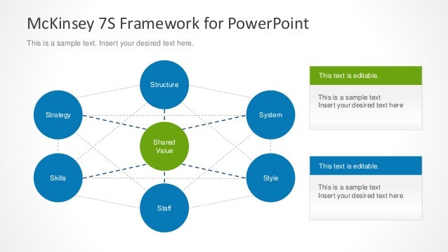 Mckinsey 7s Model Powerpoint Template