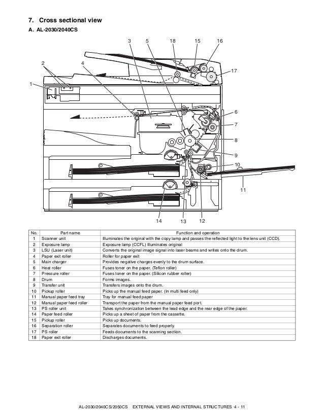 61168147 manual de servicio sharp al 2030 2040cs 2050cs rh slideshare net sharp al 2050cs manual manual fotocopiadora sharp al 2050cs en español