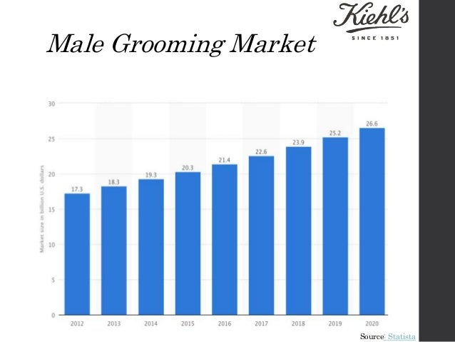 mens grooming product industry Global men's grooming products industry new york, june 4, 2015 /prnewswire/ -- this report analyzes the worldwide markets for men's grooming products in us$ million by the following product/groups segments: toiletries (bath and shower products, hair care products, skin care products.