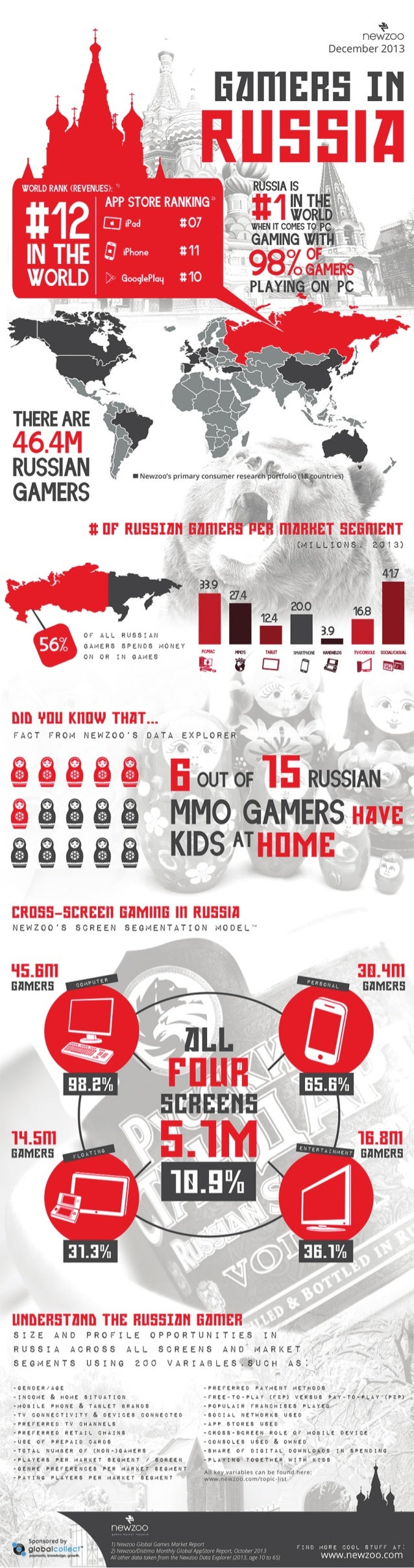 Infographic: The Russian Games Market